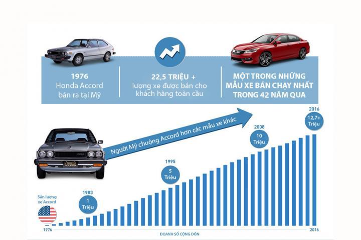 Honda Accord – 42 năm hành trình kiêu hãnh